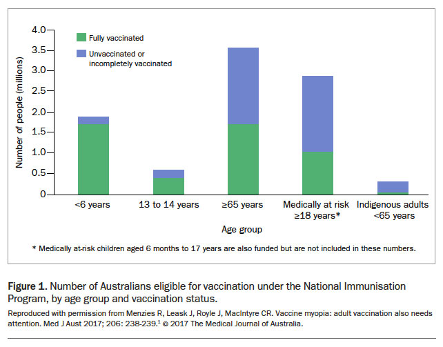 ... recent Adult Vaccination Survey, conducted more than eight years ago in  2009, reported that 74.6% of Australians aged 65 years or older had  received the ...